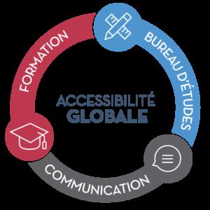 Schéma du Global Access : Formation, Bureau d'études et Communication